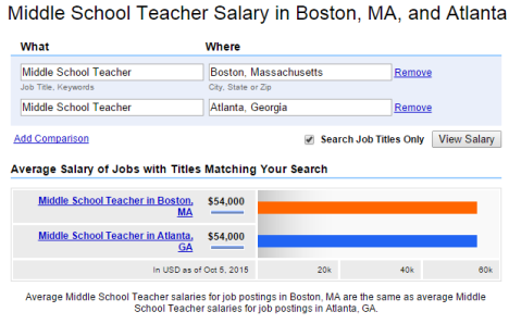 Middle School Salary