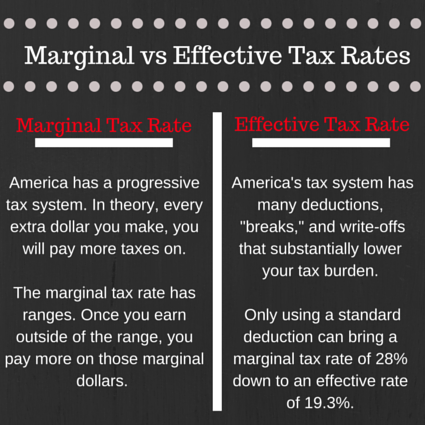 #Taxes